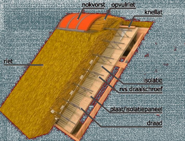 De gesloten constructie van een rieten dak, door Rietdekkersbedrijf Molenaar