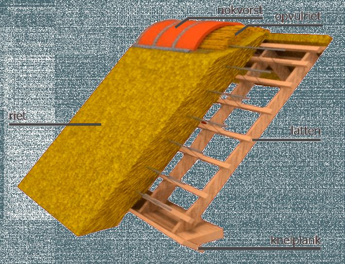 open constructie van een traditioneel rieten dak, door Rietdekkersbedrijf Molenaar